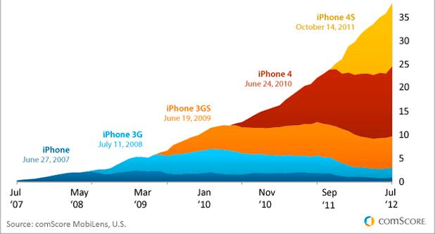 Usuarios de iPhone según su modelo (2012)